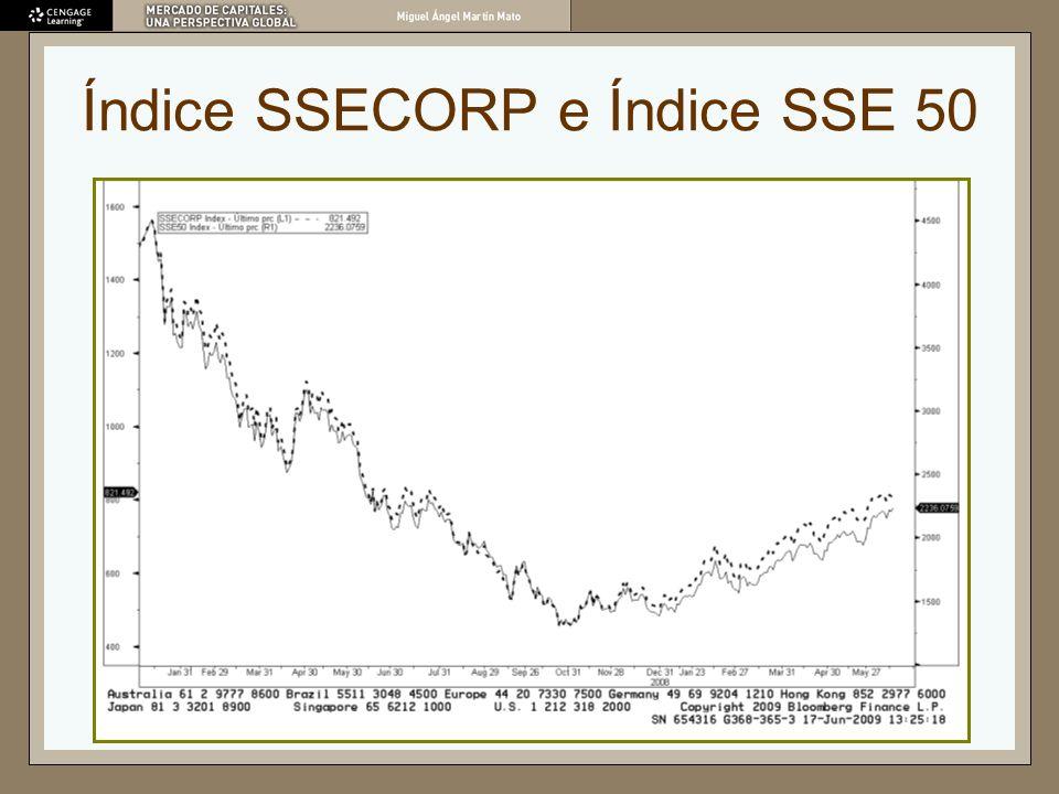 Índice SSECORP e Índice SSE 50