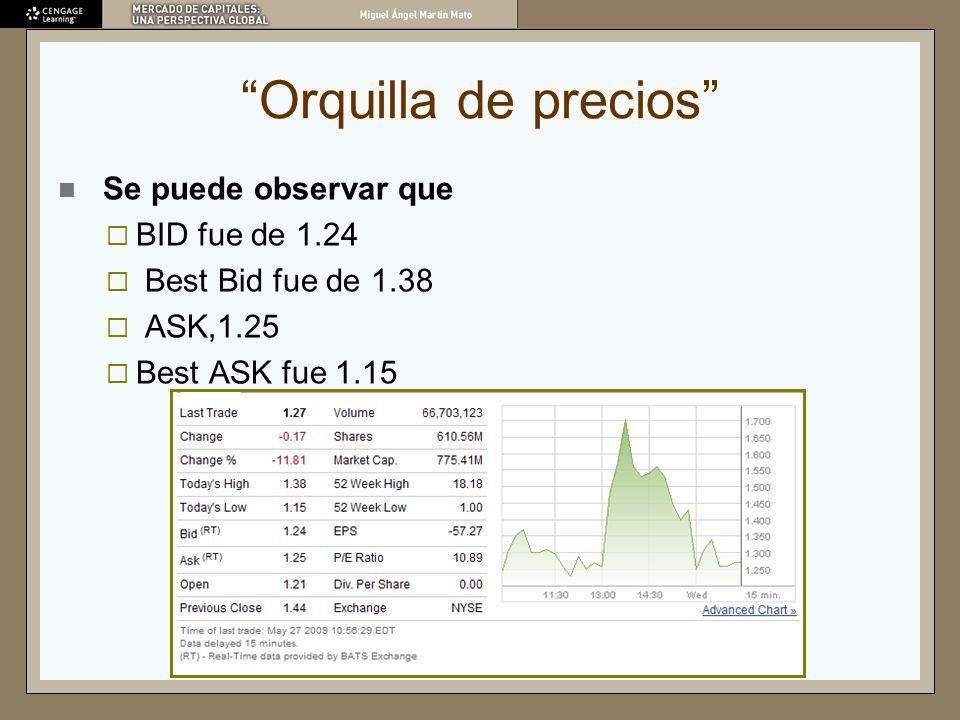 Orquilla de precios Se puede observar que BID fue de 1.24