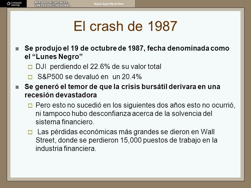 El crash de 1987 Se produjo el 19 de octubre de 1987, fecha denominada como el Lunes Negro DJI perdiendo el 22.6% de su valor total.