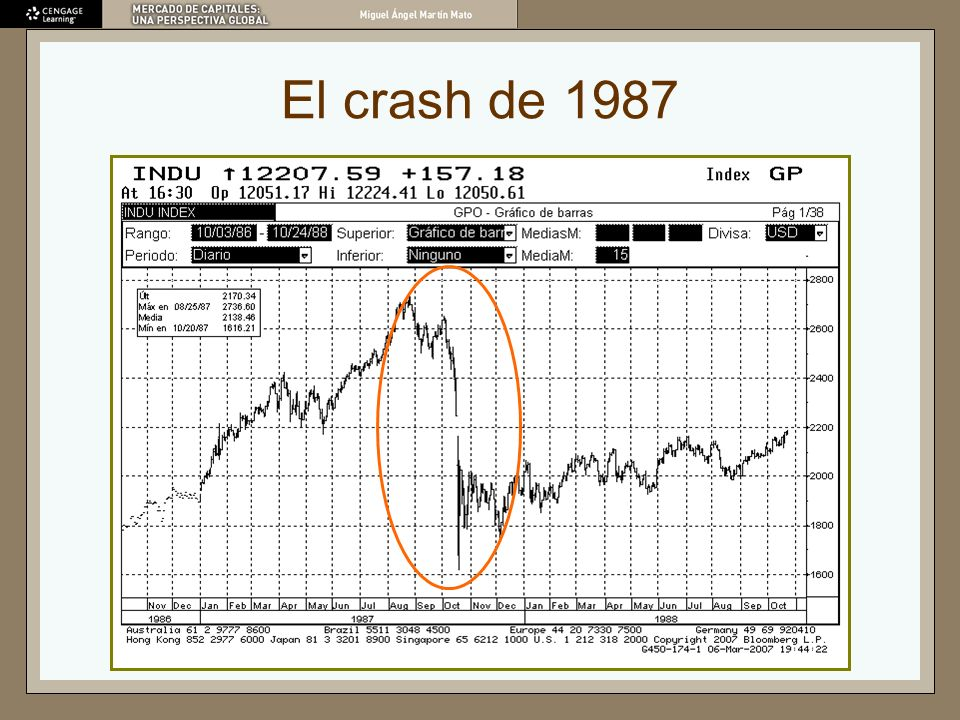 El crash de 1987