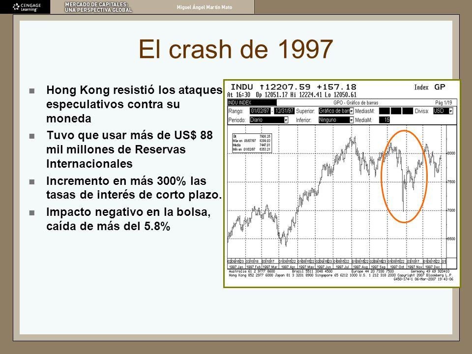 El crash de 1997 Hong Kong resistió los ataques especulativos contra su moneda. Tuvo que usar más de US$ 88 mil millones de Reservas Internacionales.