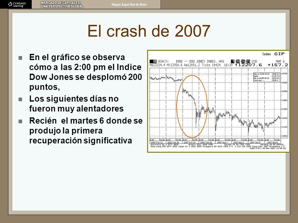 El crash de 2007 En el gráfico se observa cómo a las 2:00 pm el Indice Dow Jones se desplomó 200 puntos,