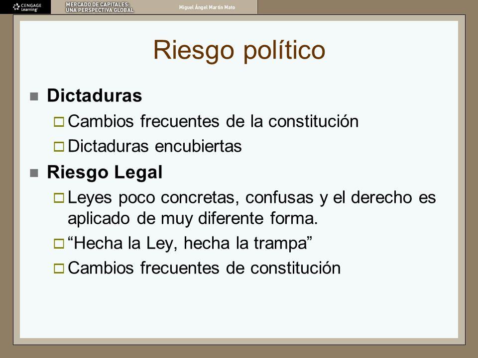 Riesgo político Dictaduras Riesgo Legal