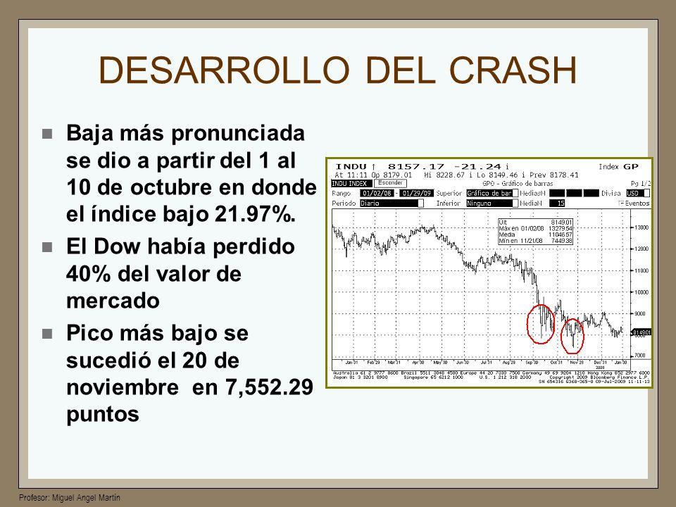 DESARROLLO DEL CRASH Baja más pronunciada se dio a partir del 1 al 10 de octubre en donde el índice bajo 21.97%.
