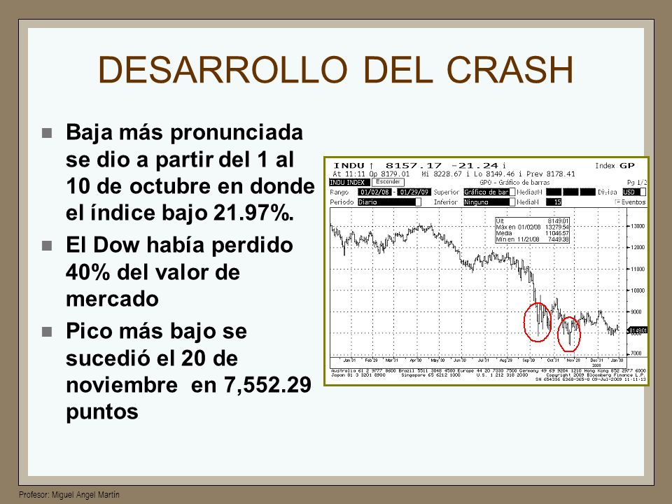 DESARROLLO DEL CRASHBaja más pronunciada se dio a partir del 1 al 10 de octubre en donde el índice bajo 21.97%.