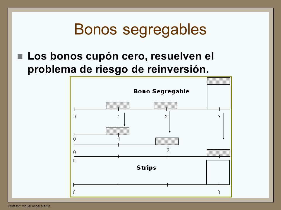 Bonos segregables Los bonos cupón cero, resuelven el problema de riesgo de reinversión.