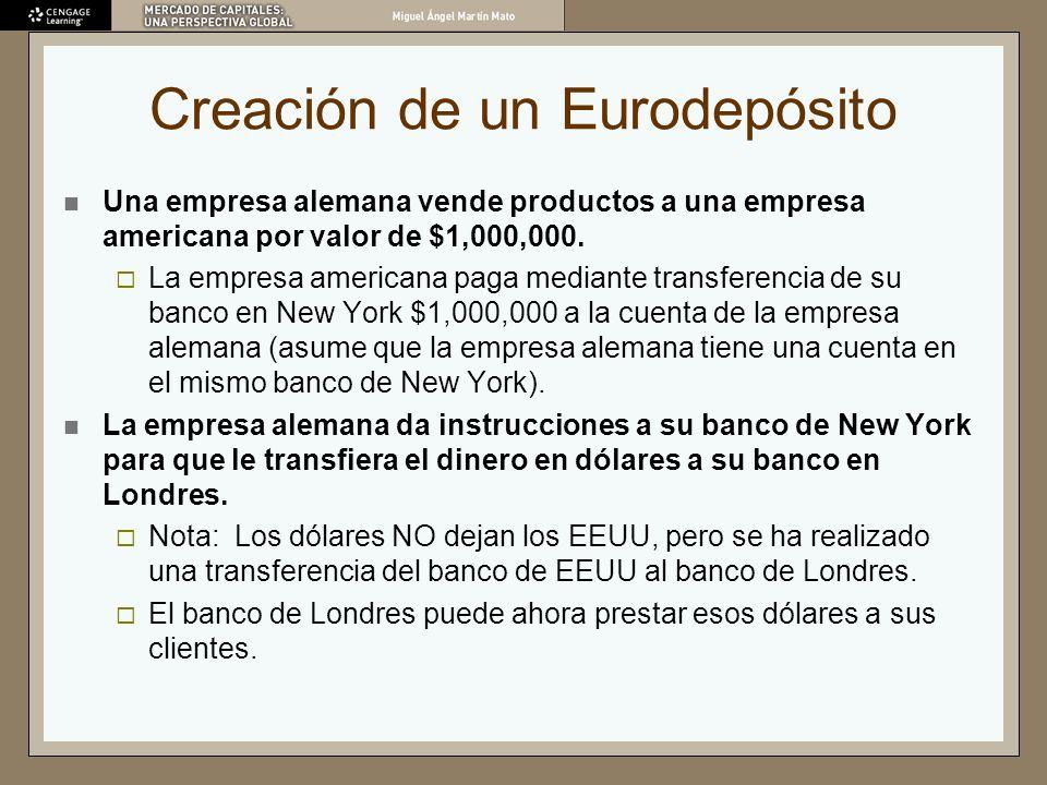 Creación de un Eurodepósito