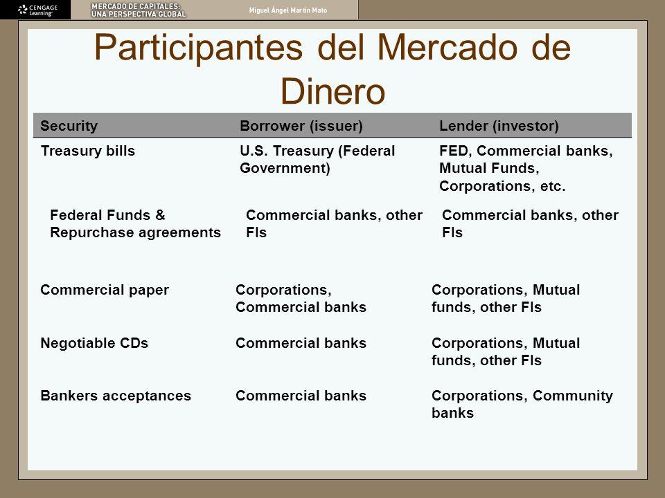 Participantes del Mercado de Dinero