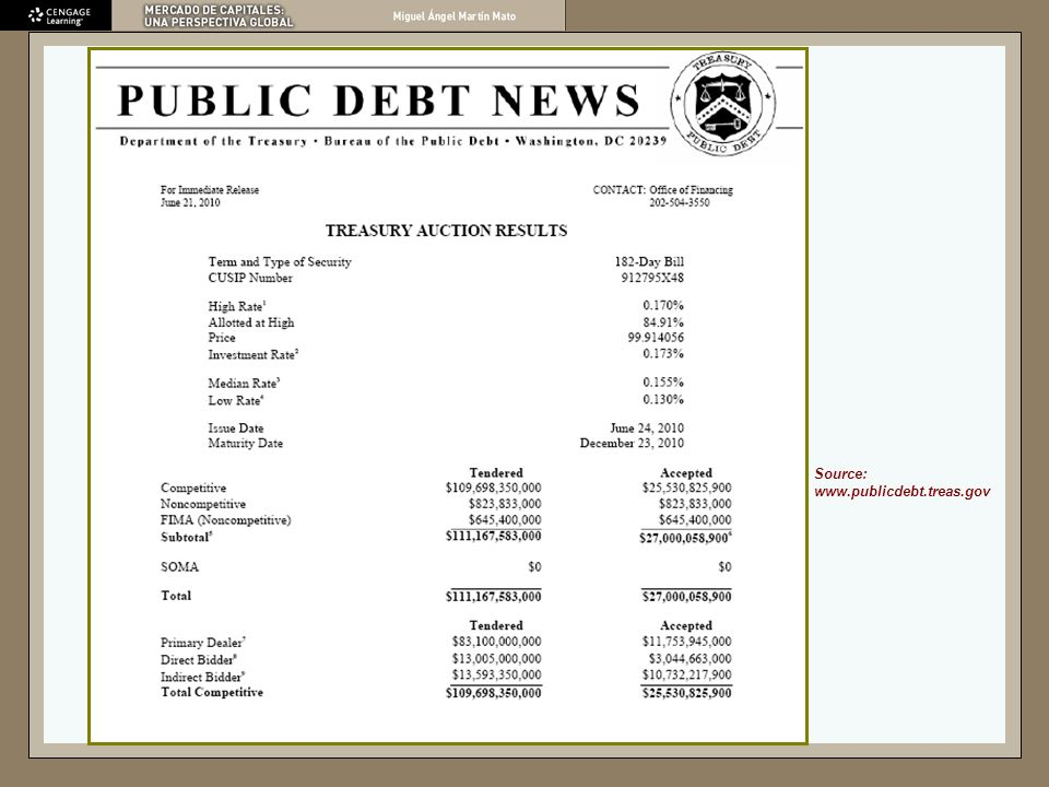 Source: www.publicdebt.treas.gov