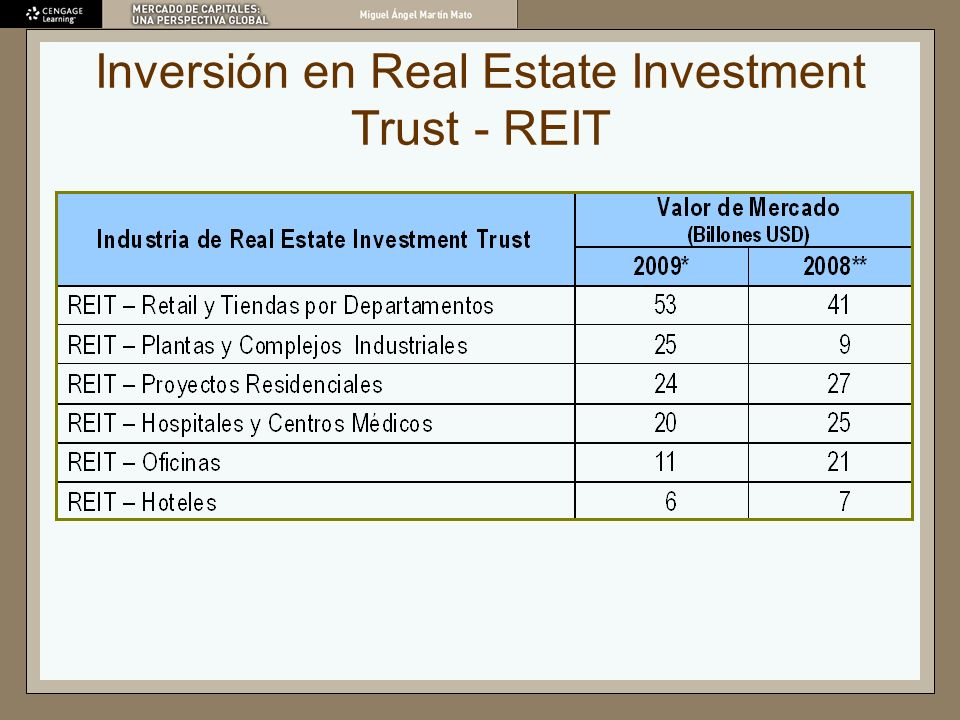 Inversión en Real Estate Investment Trust - REIT
