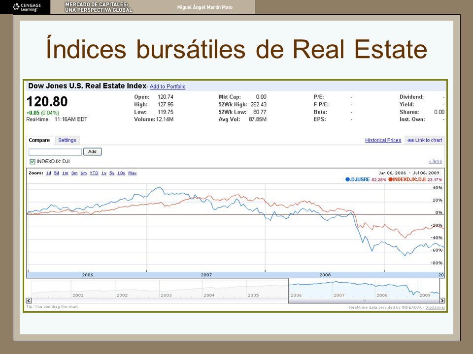 Índices bursátiles de Real Estate
