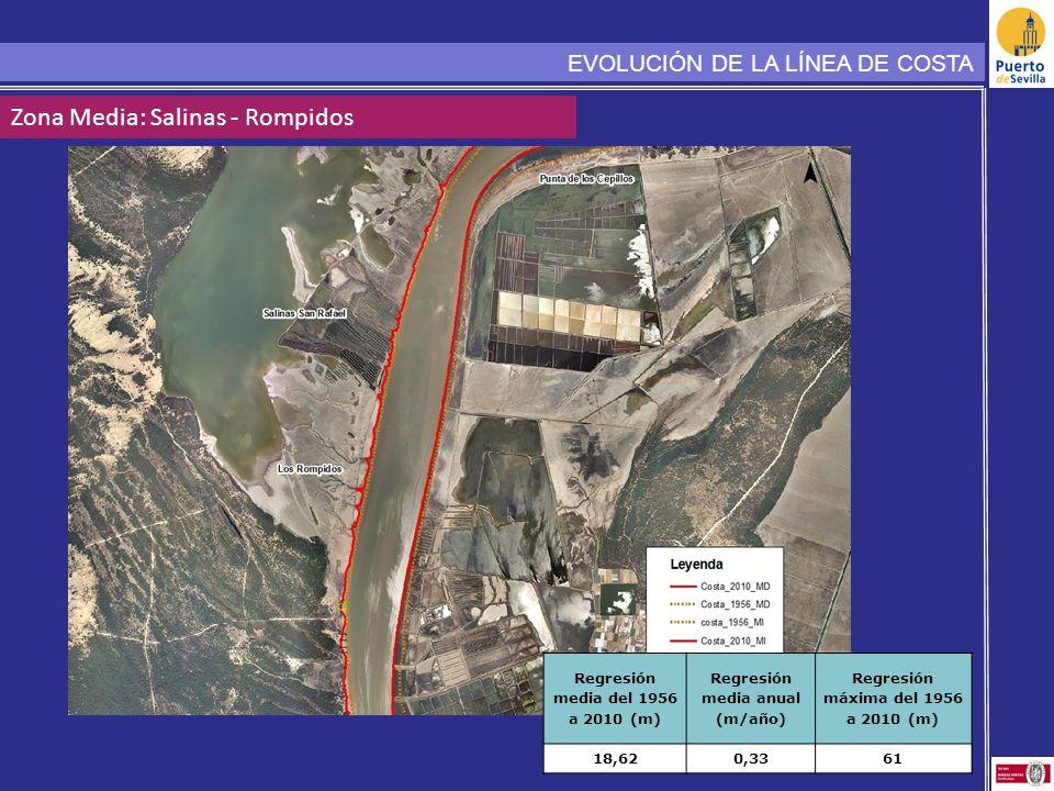 Zona Media: Salinas - Rompidos