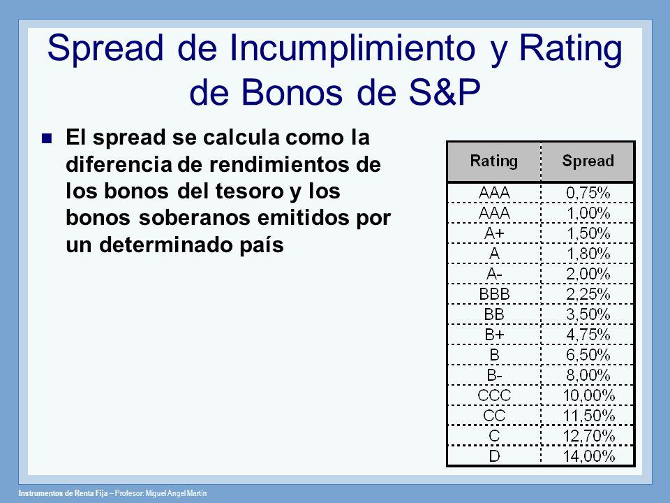 Spread de Incumplimiento y Rating de Bonos de S&P