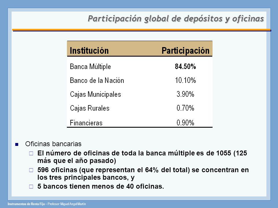 Participación global de depósitos y oficinas