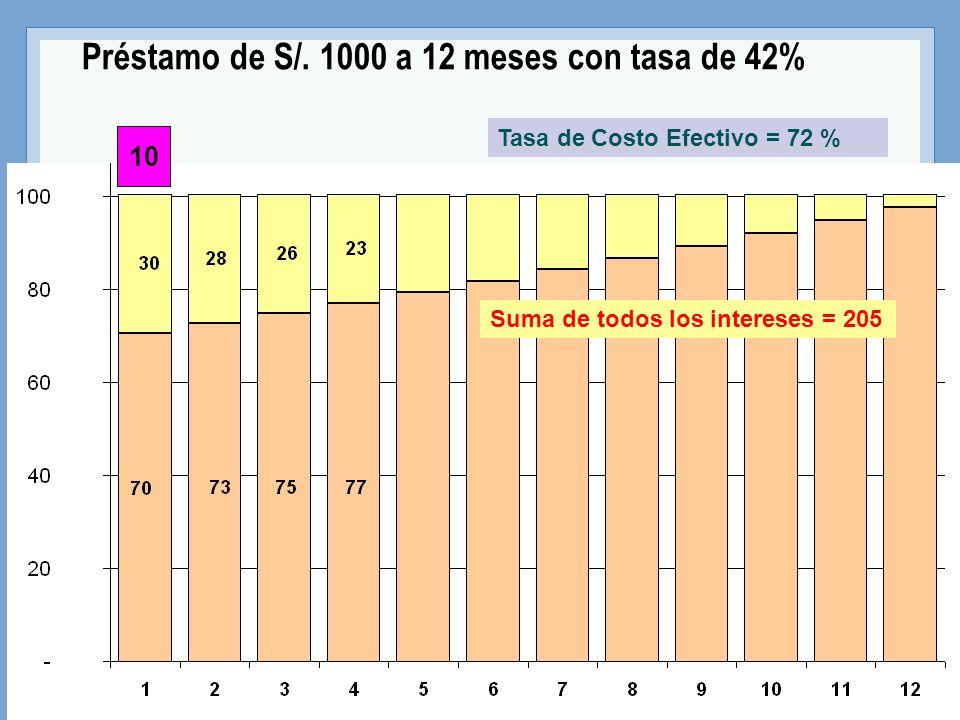 Préstamo de S/. 1000 a 12 meses con tasa de 42%
