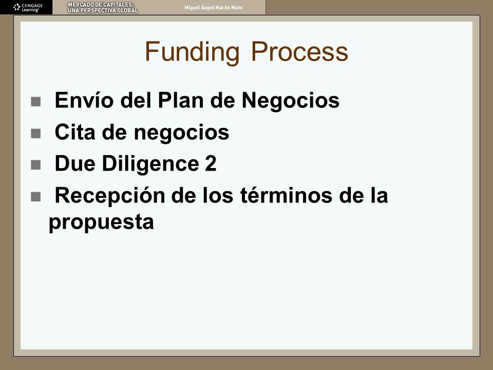 Funding Process Envío del Plan de Negocios Cita de negocios