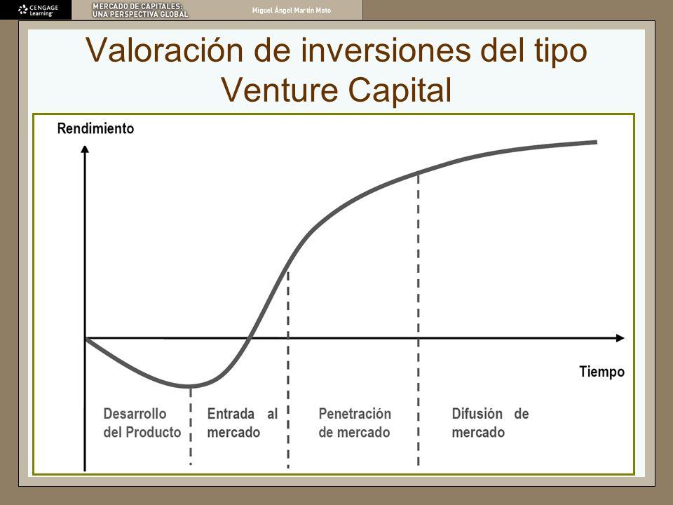 Valoración de inversiones del tipo Venture Capital