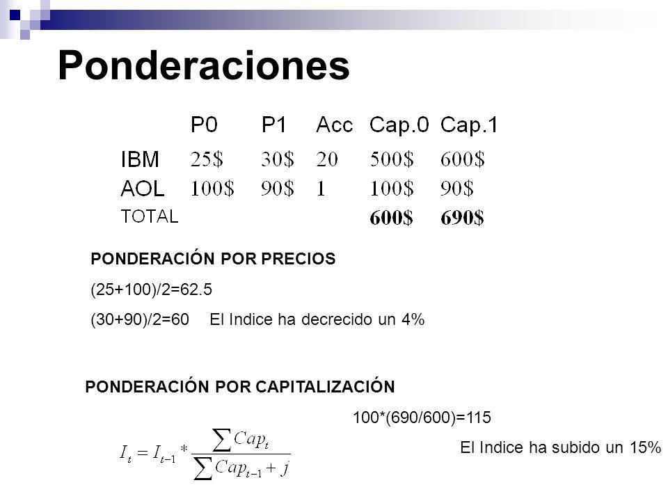 Ponderaciones PONDERACIÓN POR PRECIOS (25+100)/2=62.5