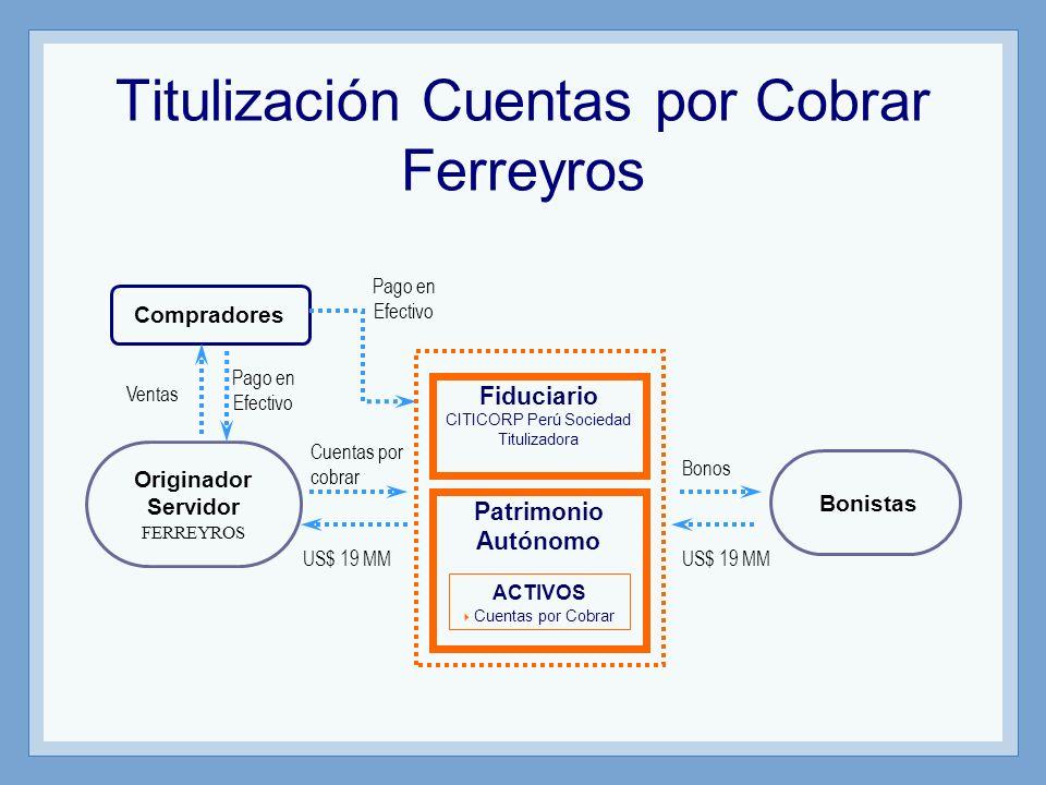 Titulización Cuentas por Cobrar Ferreyros