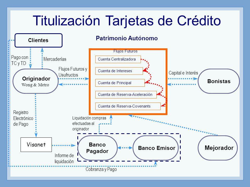 Titulización Tarjetas de Crédito