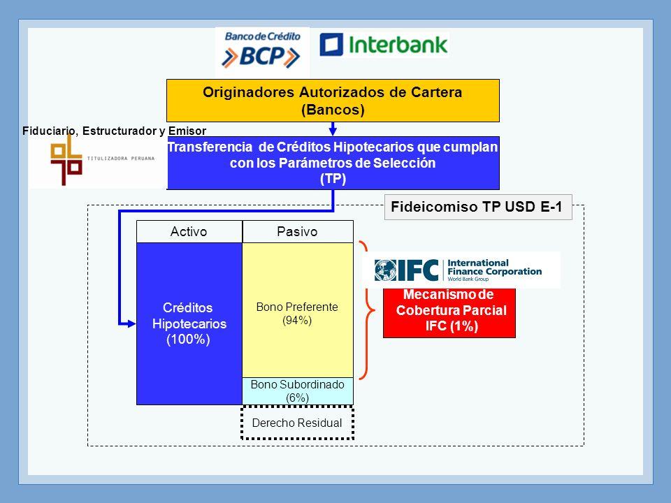 Originadores Autorizados de Cartera (Bancos)