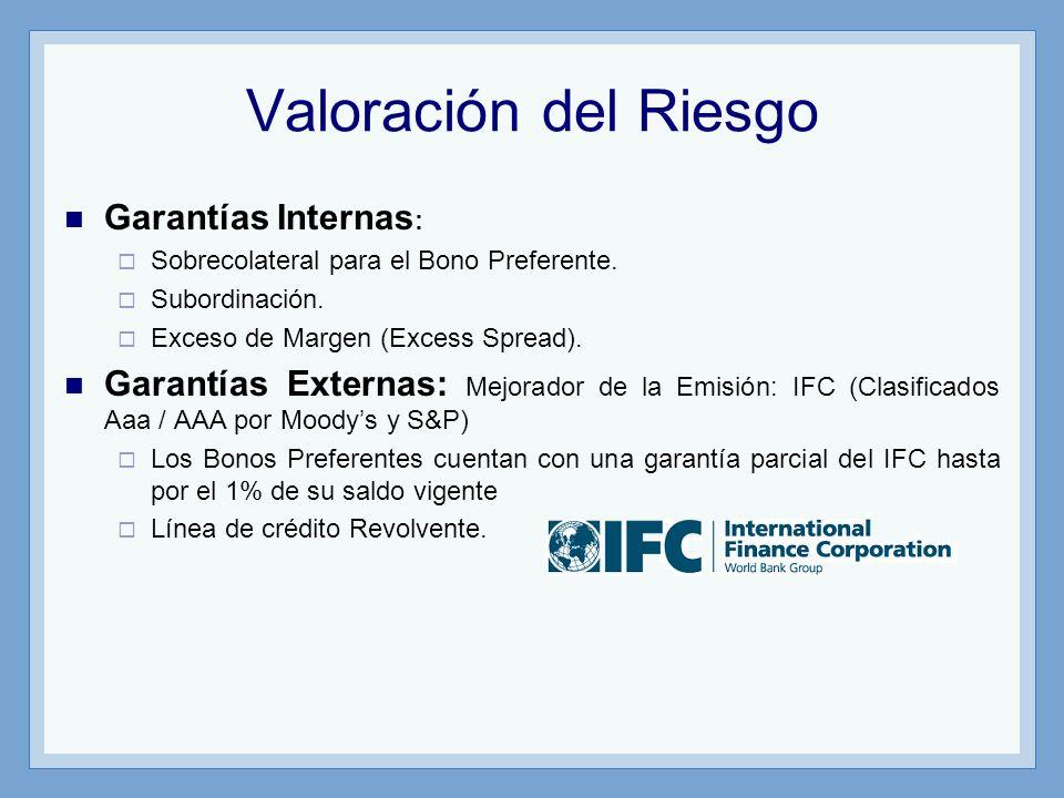 Valoración del Riesgo Garantías Internas: