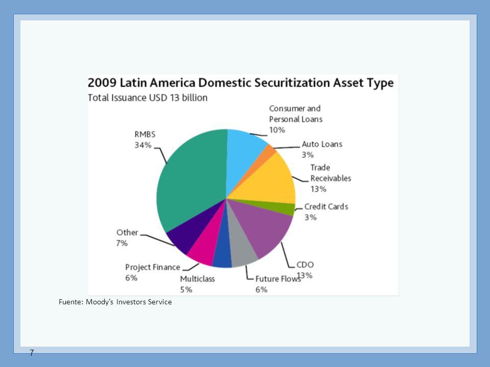 Fuente: Moody's Investors Service