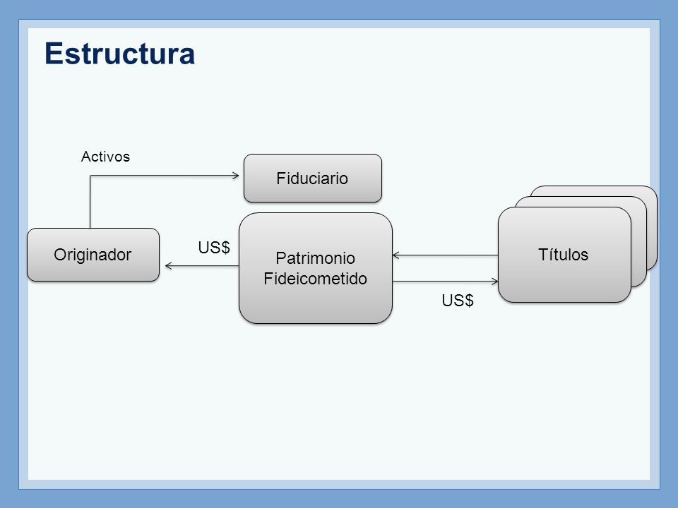 Estructura Fiduciario Títulos Patrimonio Originador US$ Fideicometido