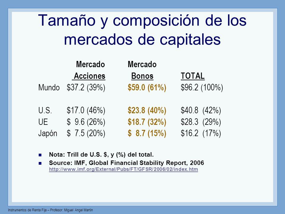 Tamaño y composición de los mercados de capitales