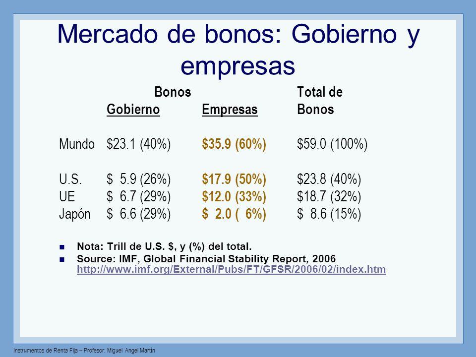 Mercado de bonos: Gobierno y empresas