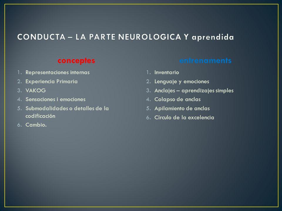 CONDUCTA – LA PARTE NEUROLOGICA Y aprendida