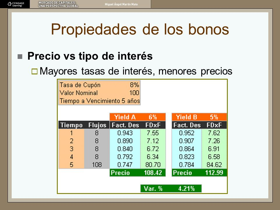 Propiedades de los bonos