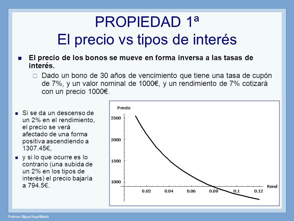 PROPIEDAD 1ª El precio vs tipos de interés