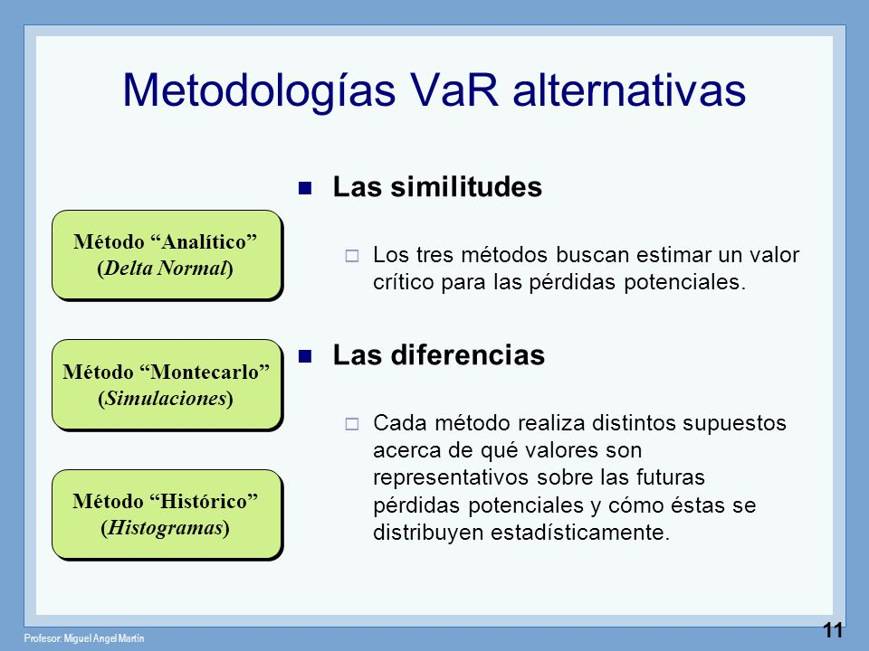 Metodologías VaR alternativas