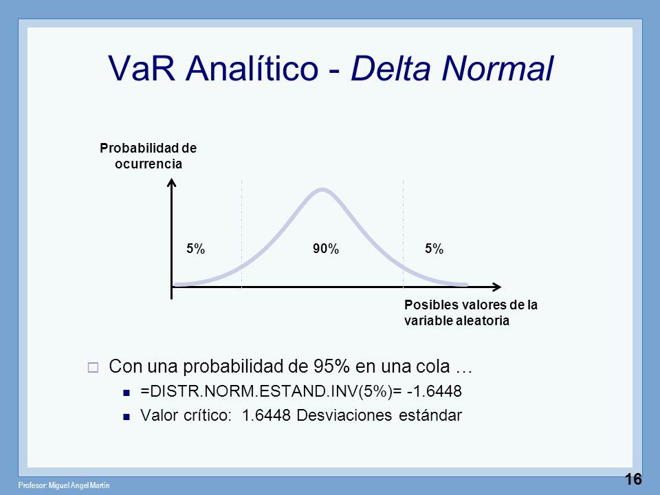 VaR Analítico - Delta Normal