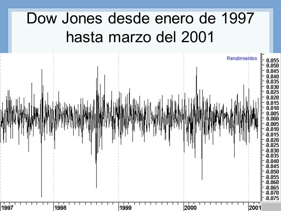 Dow Jones desde enero de 1997 hasta marzo del 2001