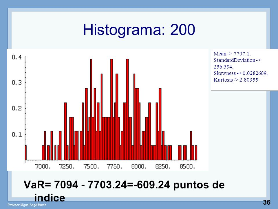 Histograma: 200 VaR= 7094 - 7703.24=-609.24 puntos de indice