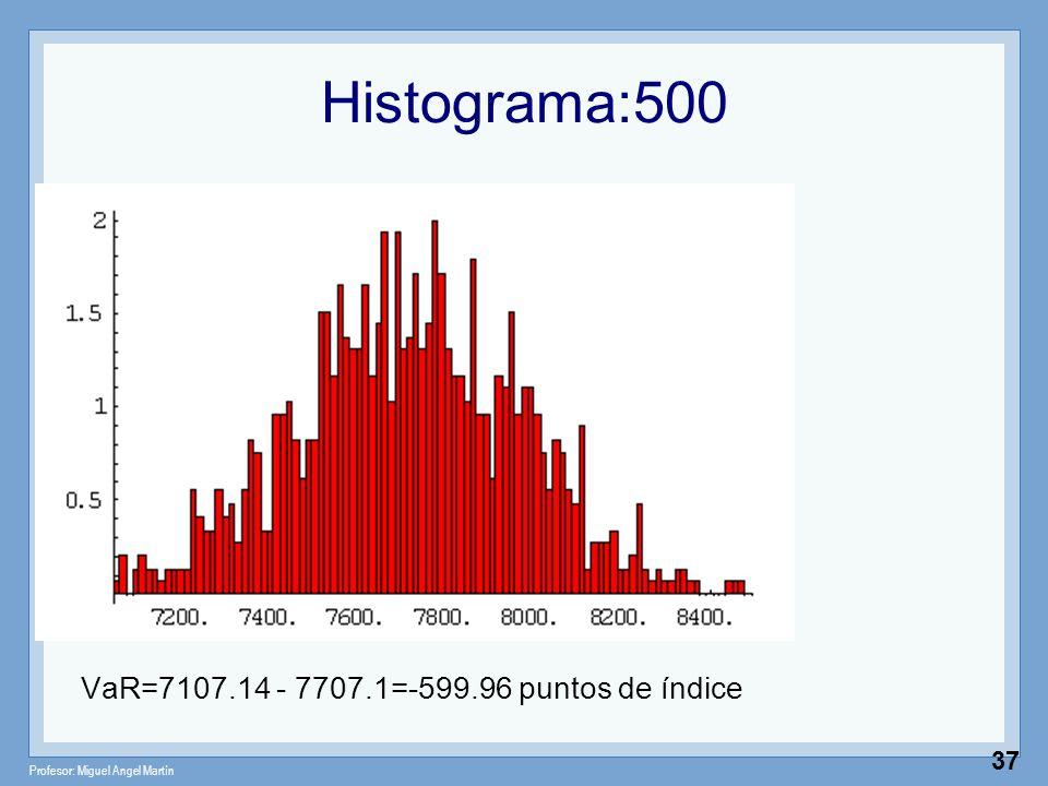 Histograma:500 VaR=7107.14 - 7707.1=-599.96 puntos de índice