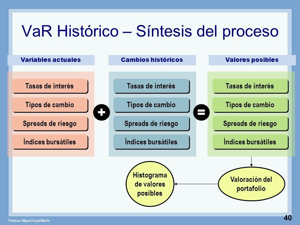 VaR Histórico – Síntesis del proceso