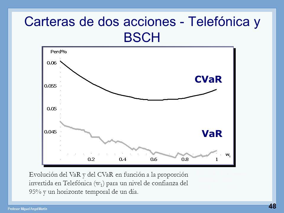 Carteras de dos acciones - Telefónica y BSCH