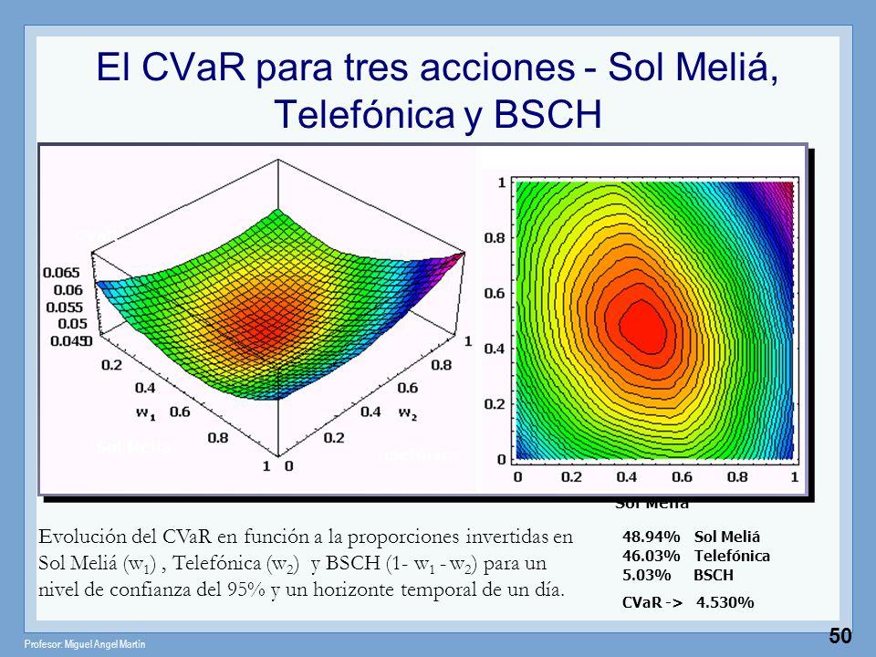El CVaR para tres acciones - Sol Meliá, Telefónica y BSCH