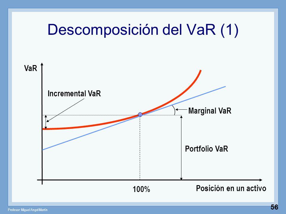 Descomposición del VaR (1)