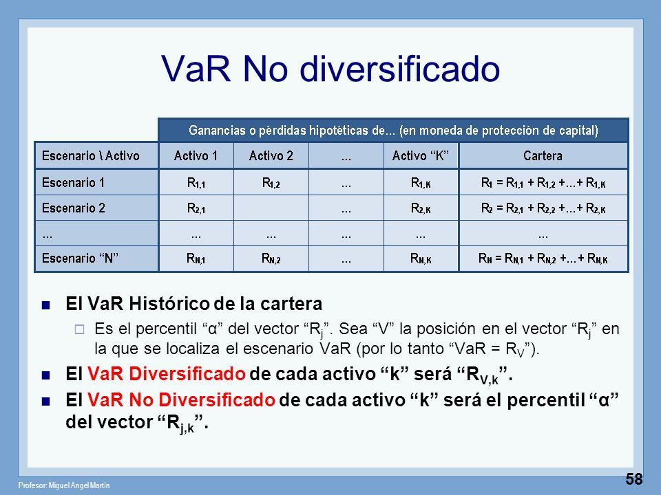 VaR No diversificado El VaR Histórico de la cartera