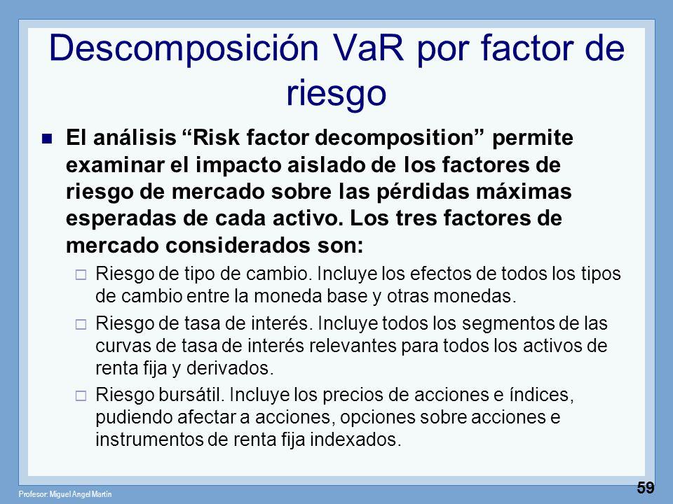 Descomposición VaR por factor de riesgo