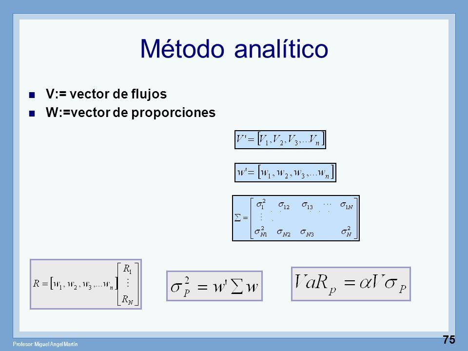 Método analítico V:= vector de flujos W:=vector de proporciones