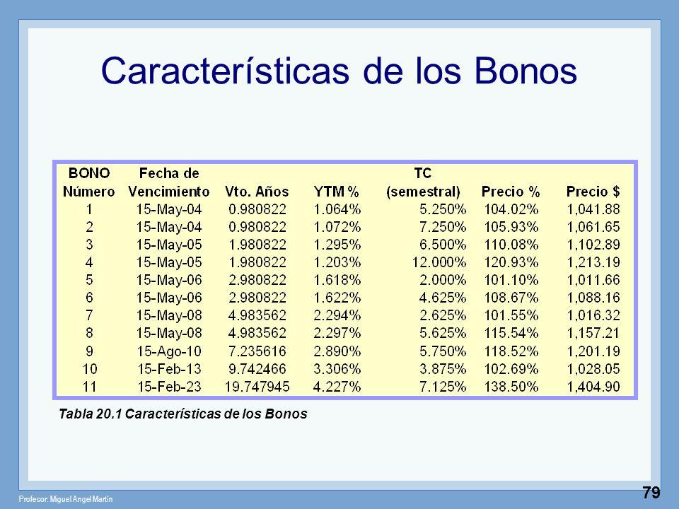 Características de los Bonos