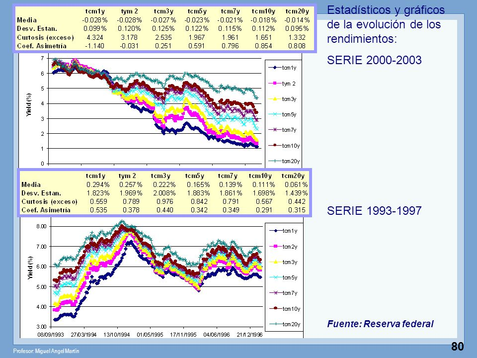 Estadísticos y gráficos de la evolución de los rendimientos: