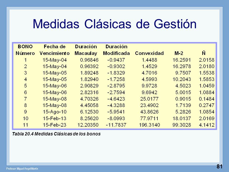 Medidas Clásicas de Gestión