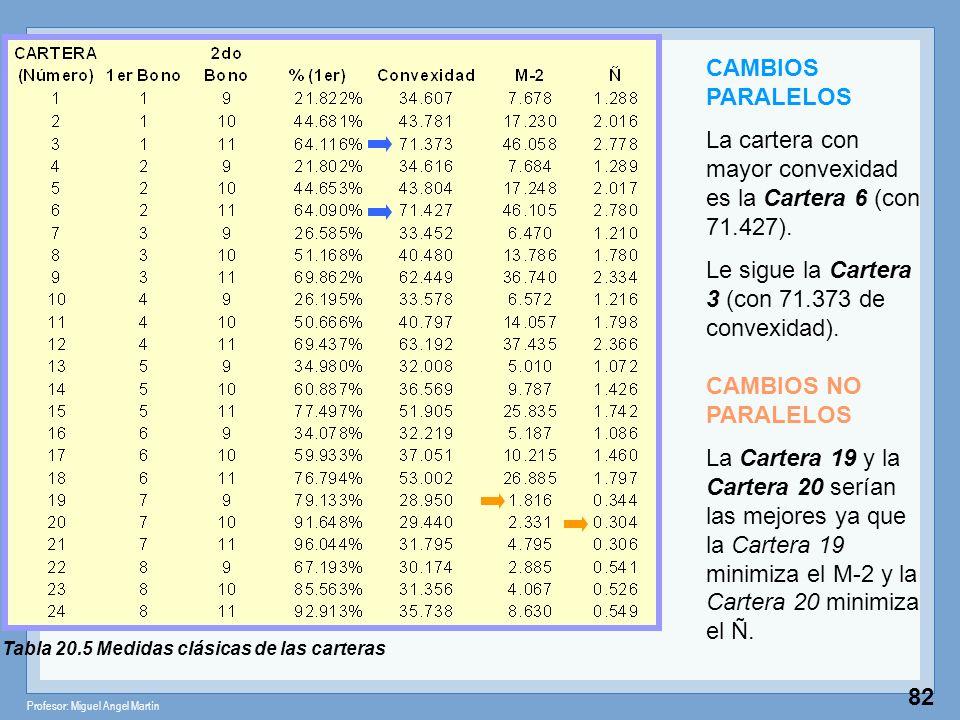 La cartera con mayor convexidad es la Cartera 6 (con 71.427).