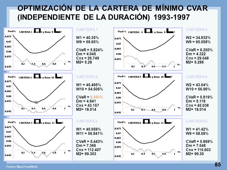 OPTIMIZACIÓN DE LA CARTERA DE MÍNIMO CVAR (INDEPENDIENTE DE LA DURACIÓN) 1993-1997
